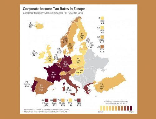 Φορολογία επιχειρήσεων: 23η χειρότερη θέση στην ΕΕ